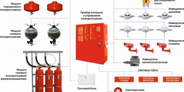 Автоматическая установка пожаротушения (АУПТ)