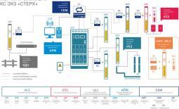 Комплексная система электрохимической защиты КС ЭХЗ «СТЕРХ»