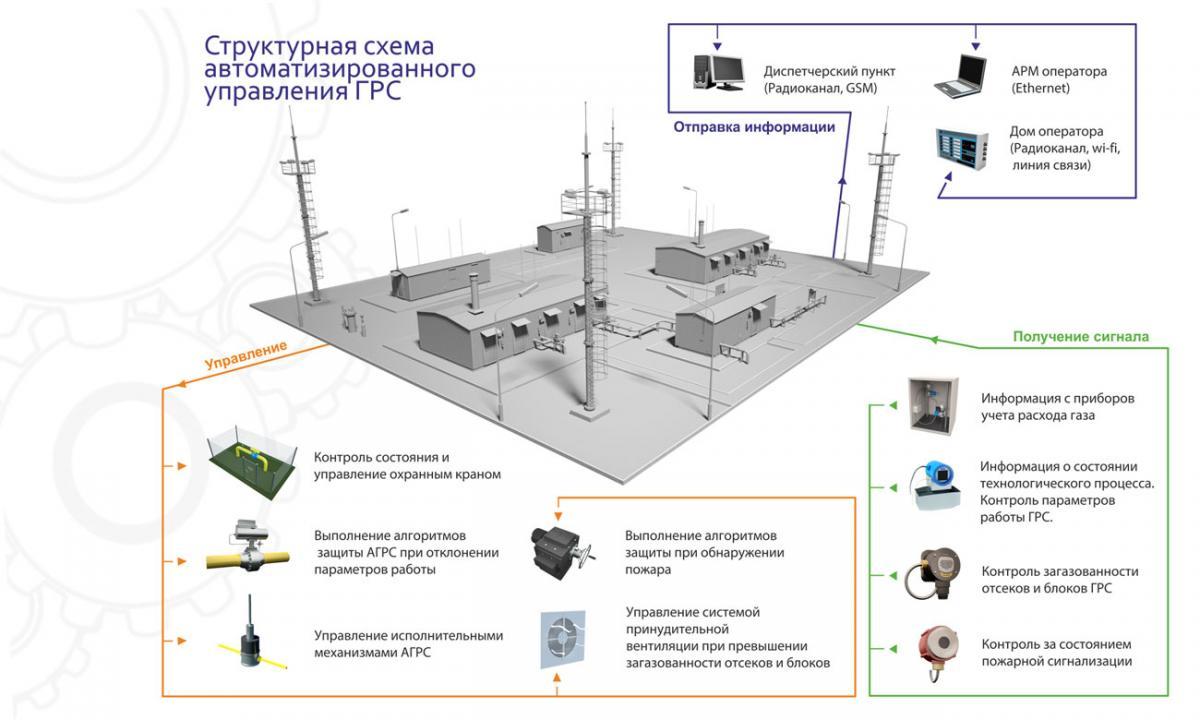 Системы автоматизированного управления технологическим процессом ГРС (САУ ТП ГРС)