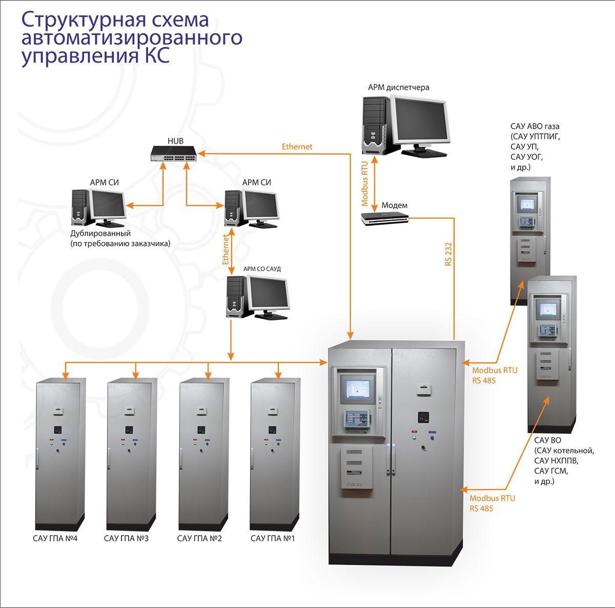 Системы автоматизированного управления технологическими процессами компрессорной станции (САУ ТП KC)
