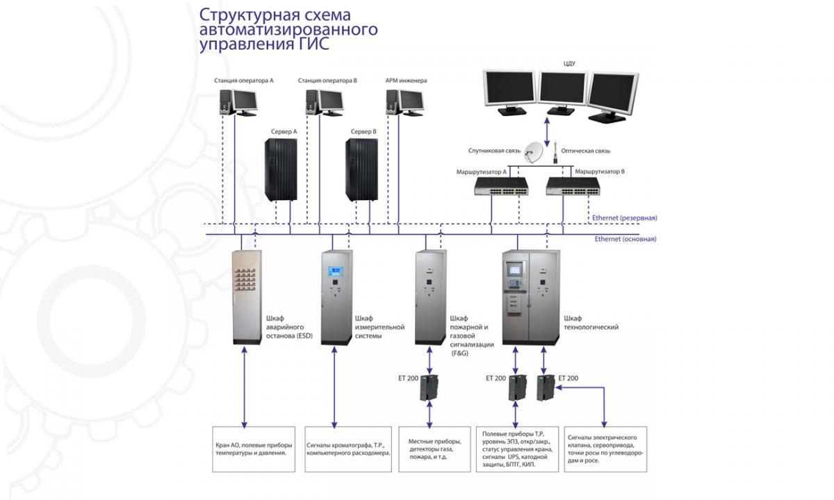 Системы автоматизированного управления технологическими процессами газоизмерительной станции (САУ ТП ГИС)