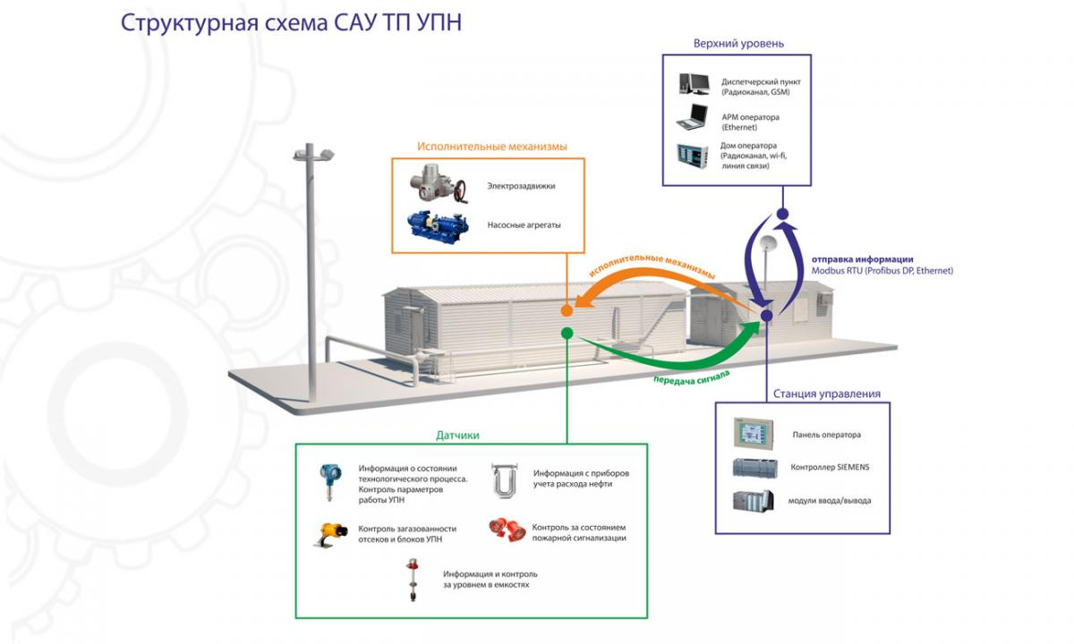 Системы автоматизированного управления технологическими процессами установки подготовки нефти (САУ ТП УПН)