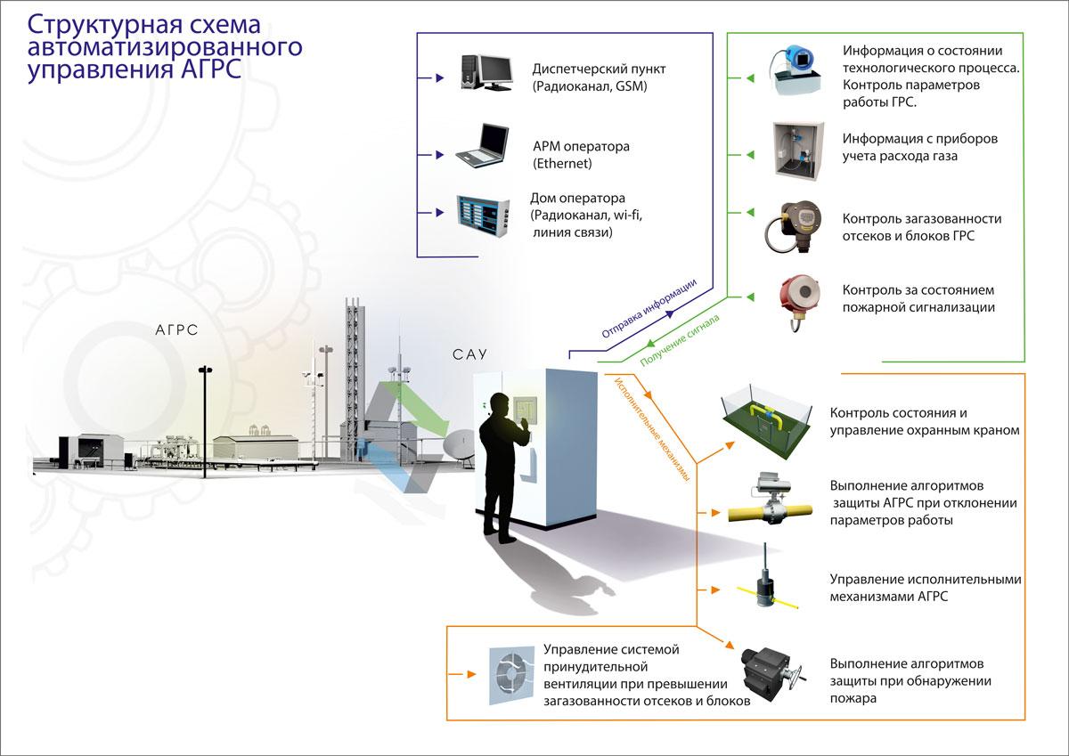 функциональная схема проводного телефона